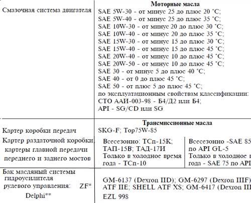 Масла используемые для УАЗ Патриот