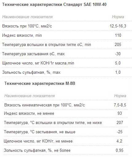 технические характеристики М8В и 10W-40