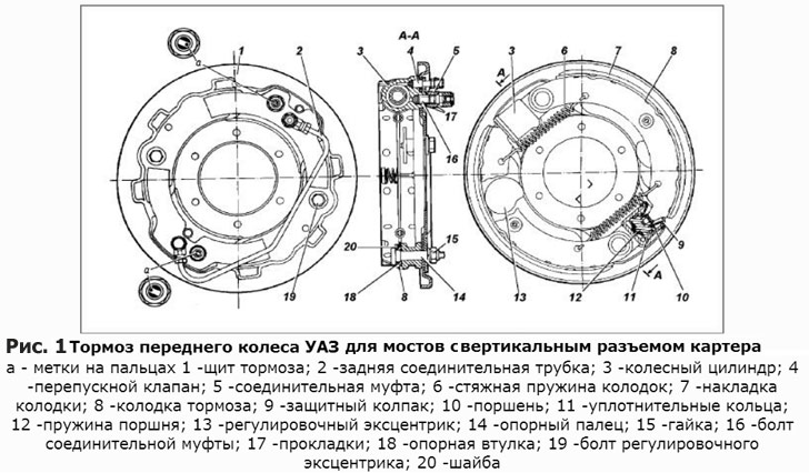 устройство передних тормозных колодок уаз