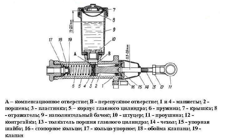 устройство главного цилиндра сцепления